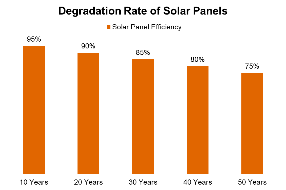 Solar Panel Efficiency and Degradation Rates